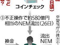 【為替】【コインチェック】NEM流出前に同社の社内ネットワークで不審な通信…暗号鍵が漏えいか