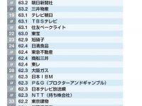 【企業・業種】日本のエリート企業100選に入ってない企業に勤めてる奴wwwwwwwwwwwwwwwwwwwwwwwwwwwwww