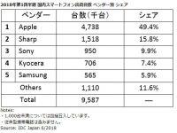 【商品】【スマホ】高機能カメラの新型スマホ相次ぐ インスタ人気で商機見込む