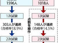 【医療・福祉関係資格】【大悲報】東京医大、女性受験者の点数を女性というだけで減点し合格者数を抑えていた★3