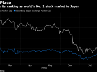 【アジア株式】【中国】世界2位の株式市場の座から陥落−時価総額で日本を下回る