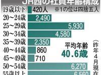 【年収・給料】【悲報】厚労省「助けて!年収300万円未満の40代が増加してるの!」