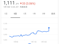 【投資】【英断】超優良企業の一正蒲鉾がNGTのCM打ち切りを発表してから株が爆上げwwwwww