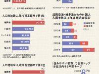 【不動産】【地域】福岡の人口がどんどん増え続けている理由。海外からの評価は京都よりも上