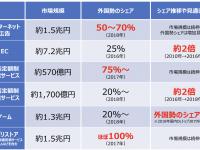 【企業問題】【お金】日本のネット上の売上が米中企業に大量流失している 衝撃データが初めて明らかに ★4