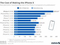 【デジモノ・ガジェット】【スマホ】iPhoneの原価、6年で2倍に上昇していた