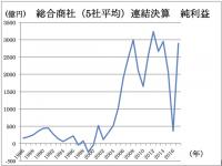 【企業・業界】【社会】衰退する日本で、商社だけがなぜ「勝ち組」になれたのか
