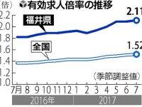 【企業・業界】【経済】求人倍率が全国1位の2.11、福井県で人手不足が慢性化