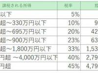 【税金】仮想通貨の利益は雑所得の総合課税住民税は一律10%加算shotoku/1524.htm延滞税と重加算税課がプラスされて利益の100%以上に課税される